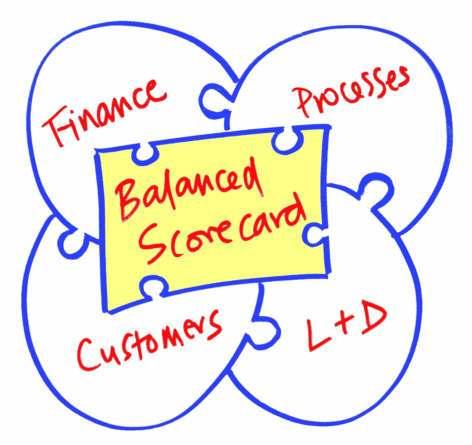 balanced_scorecard_pic1