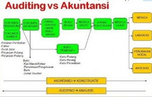 Perbedaan-Auditing-dan-Akuntansi