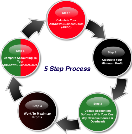best-business-costing-and-maangement-5-step-process