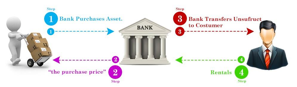 ijarah-in-islamic-finance