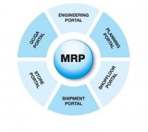 Manufacturing-resource-planning-300x268